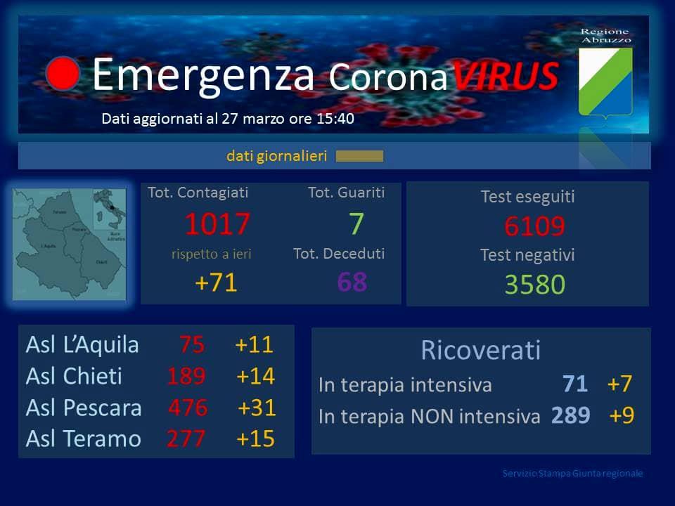 numero morti coronavirus abruzzo oggi 27 marzo-2