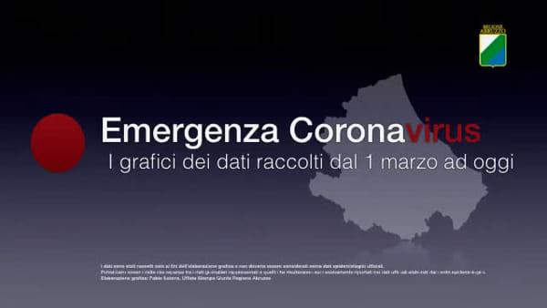 Coronavirus in Abruzzo: l'andamento dei dati epidemiologici aggiornato al 29 marzo 2020