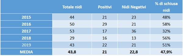 Report Fratino 2019-2